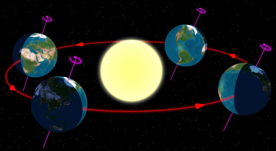Earth: a fast-moving Spacecraft - Earth orbit around Sun
