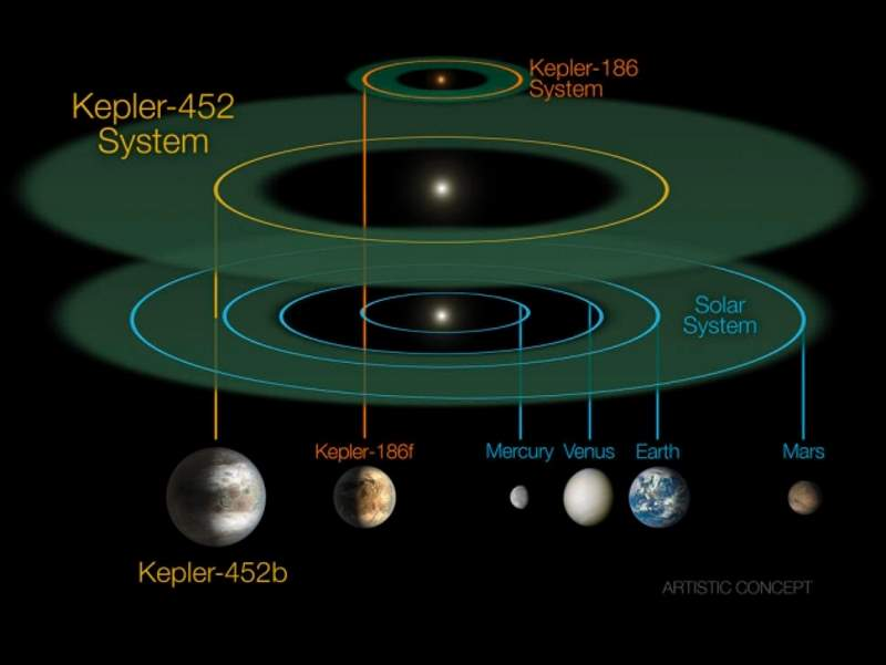 Kepler-452b/Earth comparison