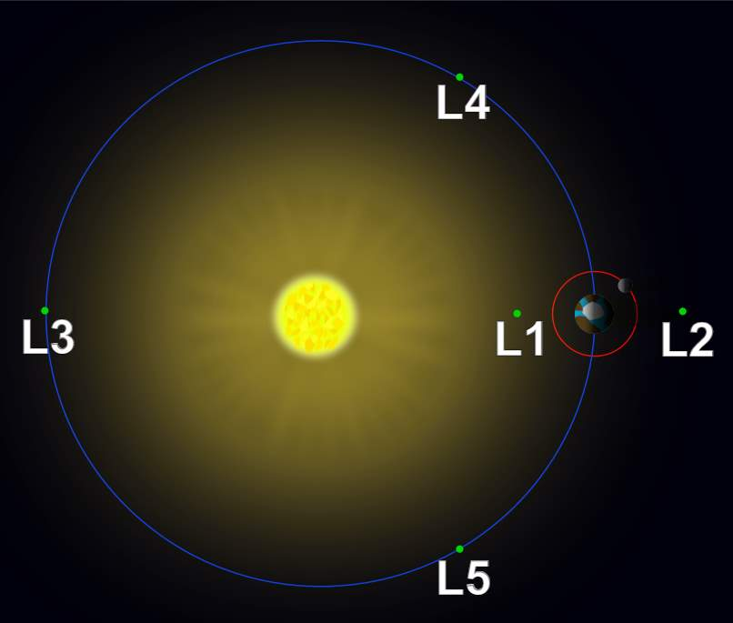 Lagrange points in the Sun-Earth system (not to scale).