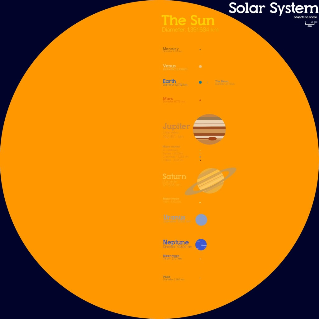 Planets and the sun - size comparison