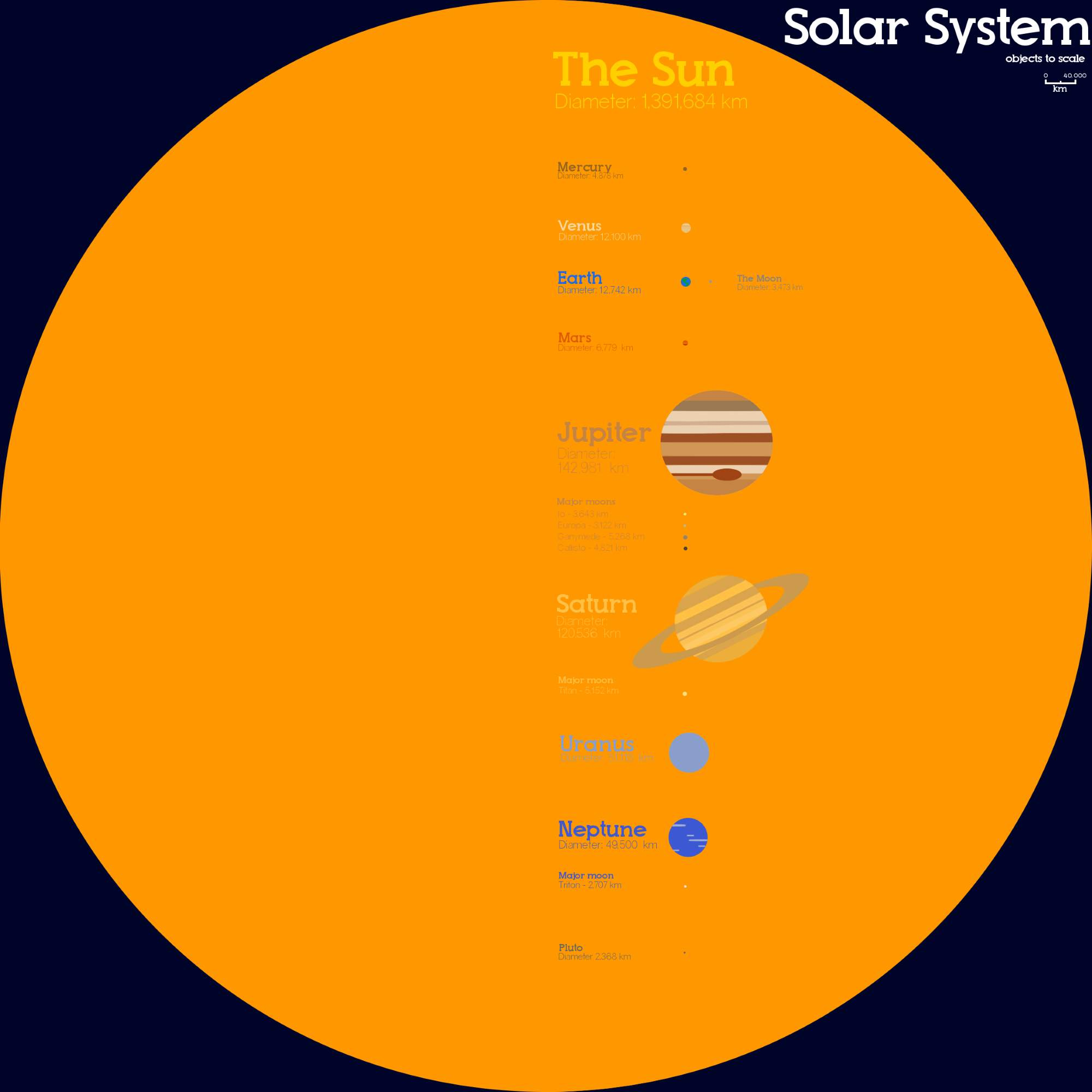 Earth Facts - Solar System: Planets and the sun - size comparison