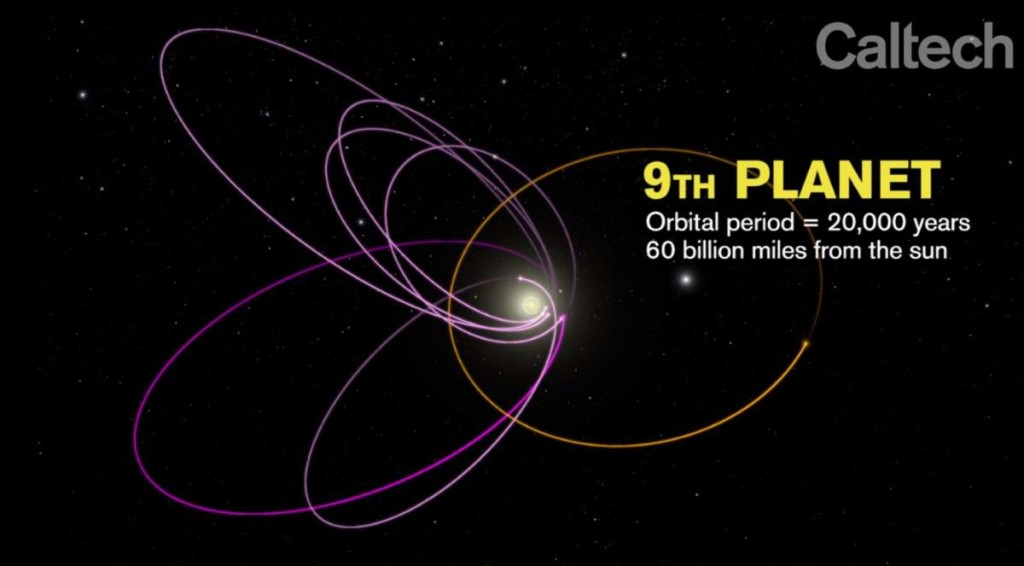 The orbit of the ninth planet