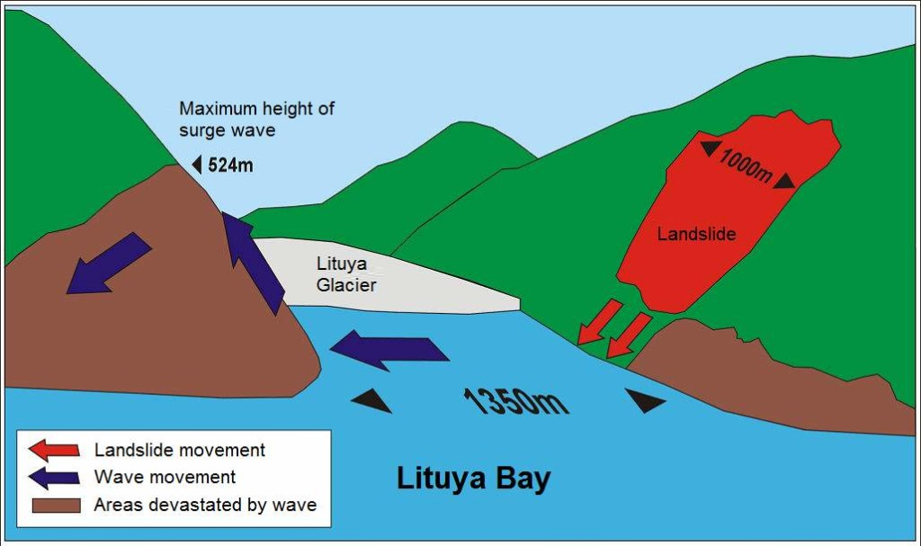 Lituya Bay megatsunami diagram