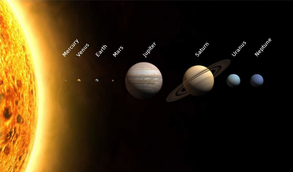 Solar System (distances not to scale)