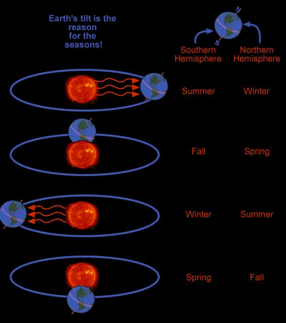 Common Misconceptions about Earth: How seasons occur