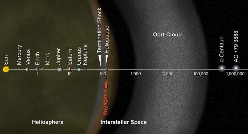Leaving Solar System at the Speed Of Light - Solar System in logarithmic scale