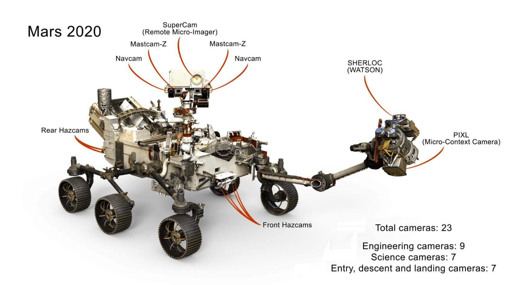 NASA's 2017 highlights: Mars 2020 Rover