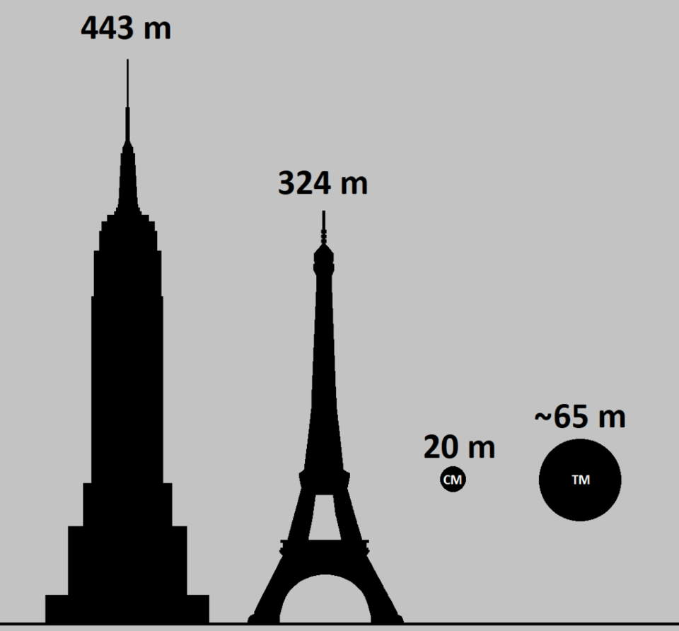 Comparison of possible sizes of Tunguska (TM mark) and Chelyabinsk (CM) meteoroids to the Eiffel Tower and Empire State Building