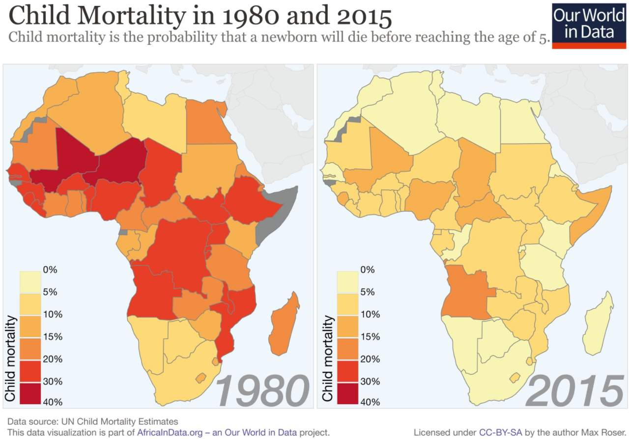 Child Mortality in Africa, 1980 vs 2015