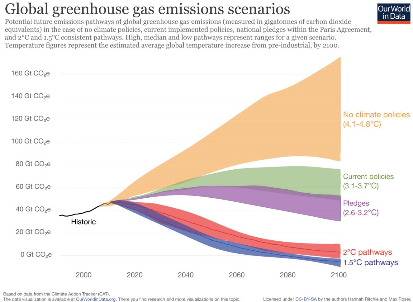 Global future greenhouse gas emission scenarios