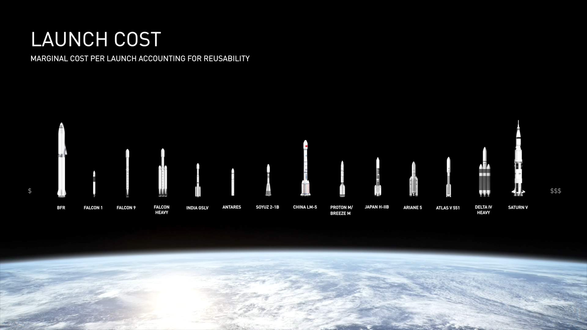 Rocket launch costs