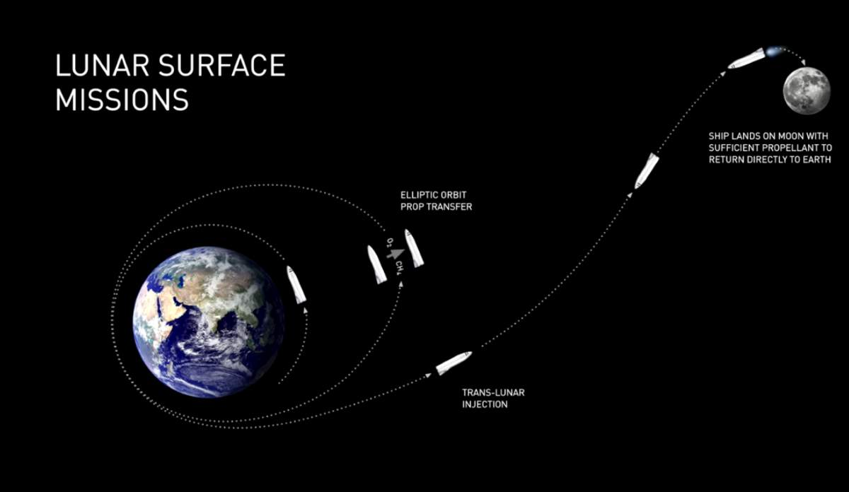 SpaceX BFS Lunar Surface Missions
