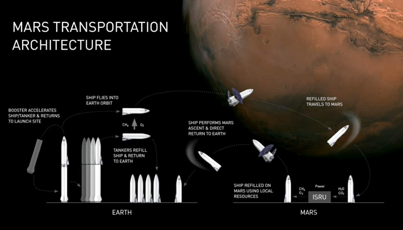 SpaceX Mars Transportation Architecture
