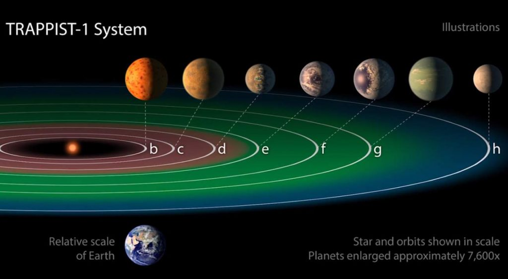 Top 20 Exciting Advances in Space Science in the 2010s: TRAPPIST-1 system compared to Earth (February 2018)