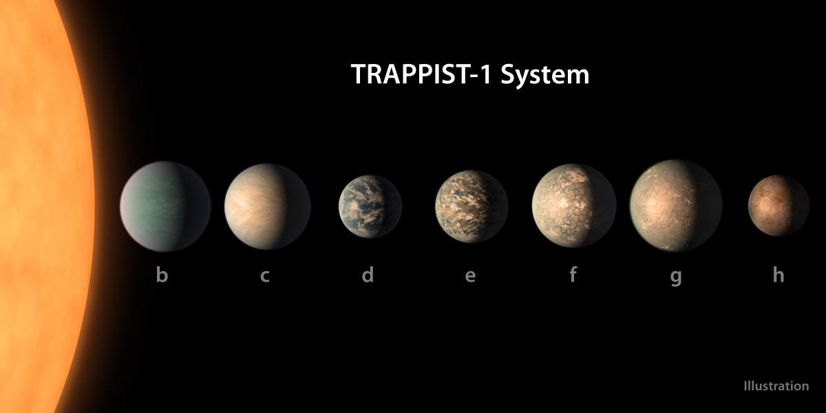 TRAPPIST-1 system with labels (February 2018 updated)