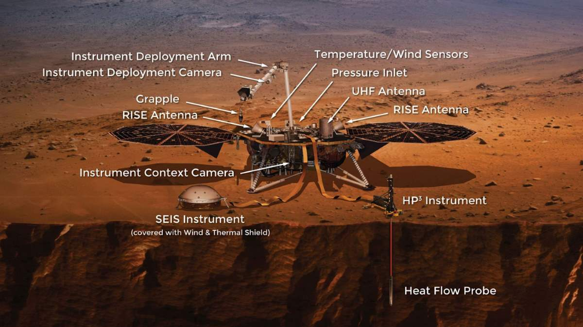 NASA Mars InSight Lander Instruments