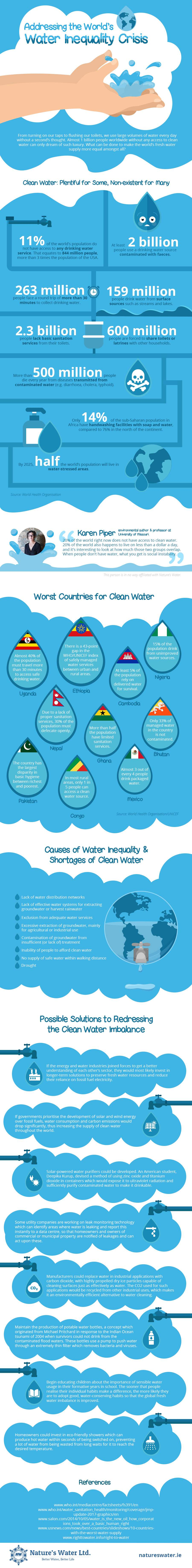 Water Inequality Crisis
