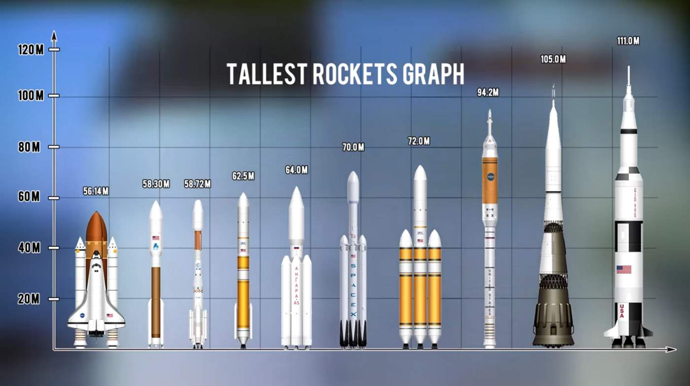 Top 10 Tallest Rockets Ever Launched