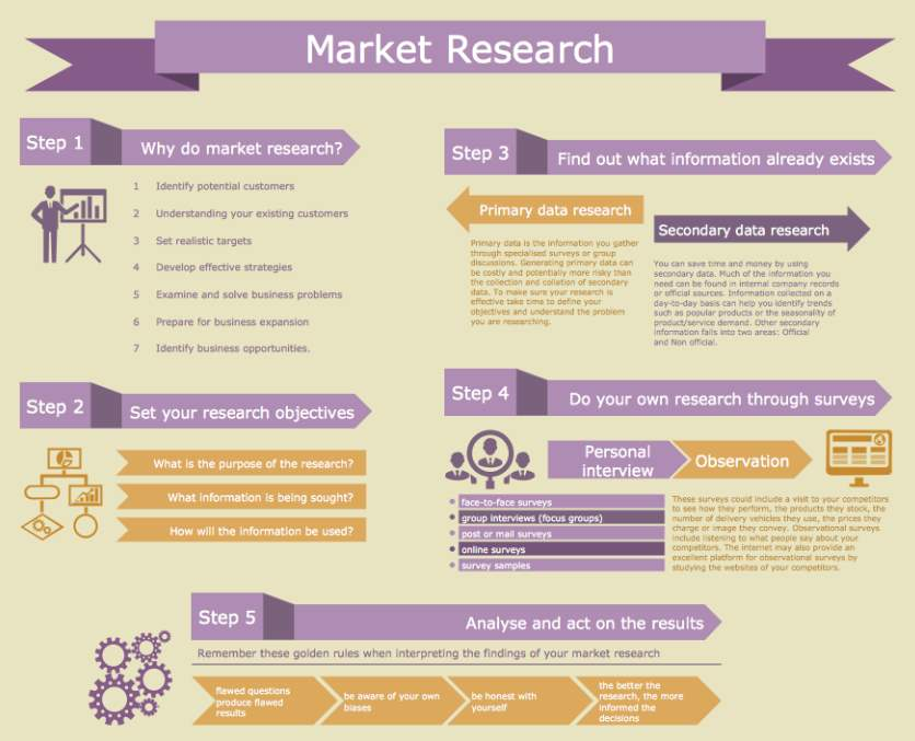 Market research (infographic)