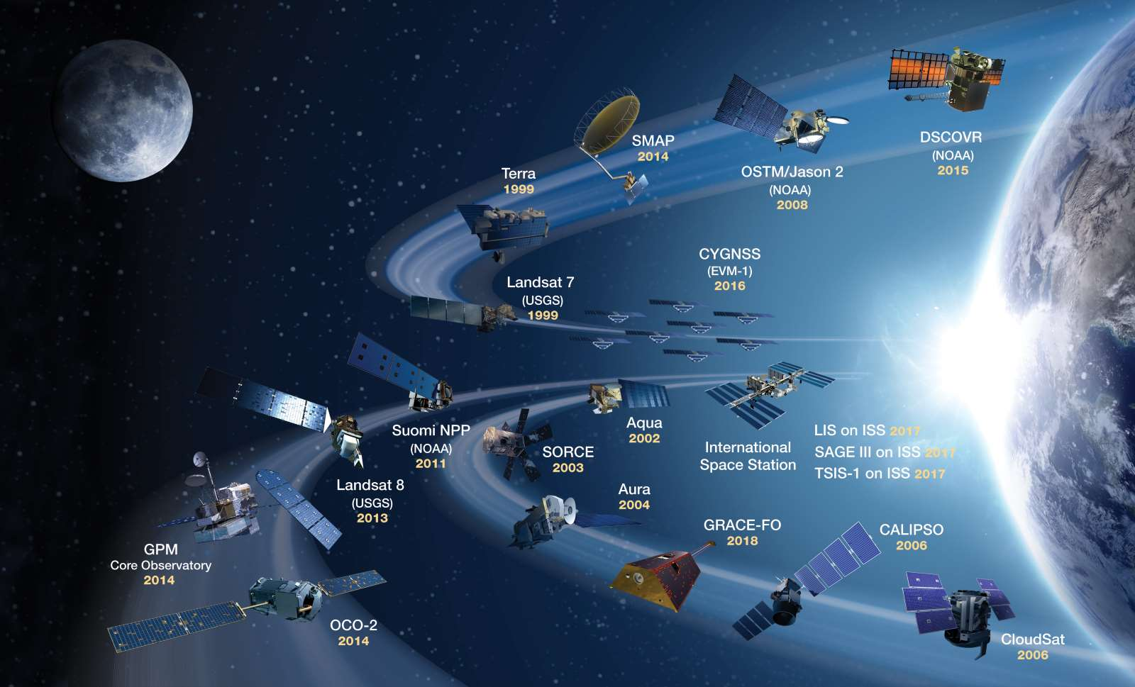 NASA's current (as of October 2018) Earth-observing satellite fleet with launch dates