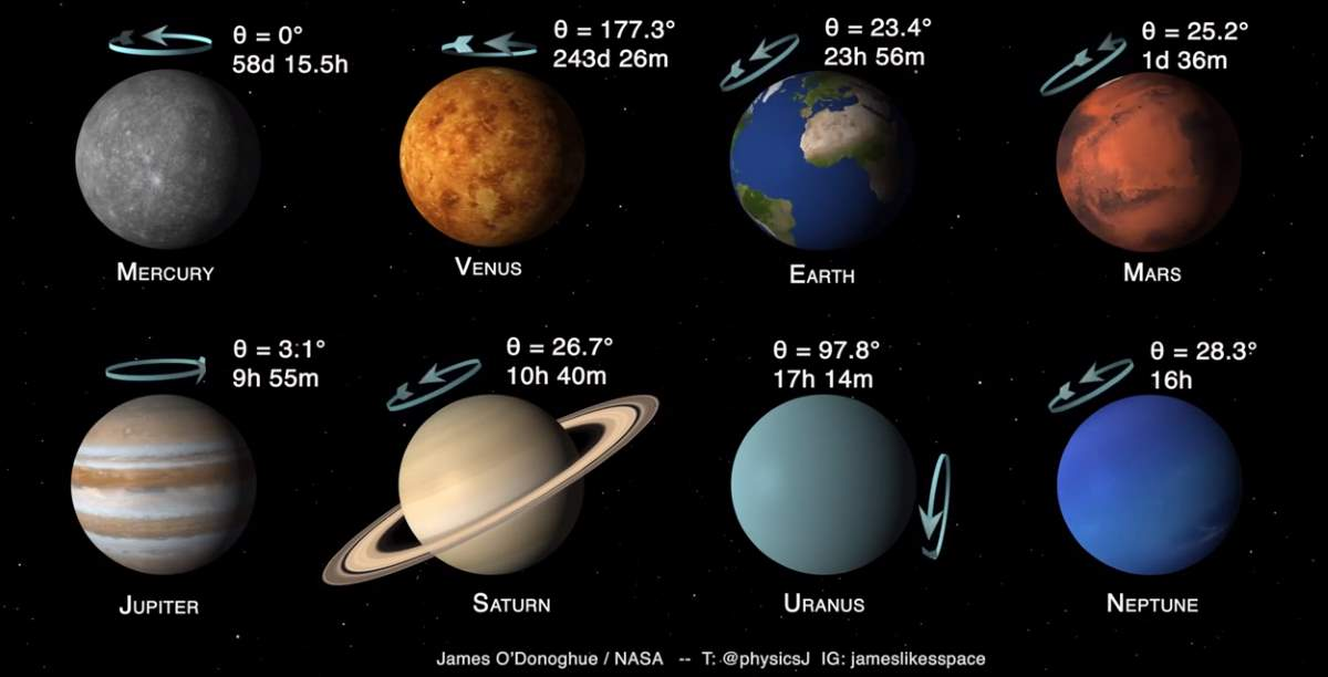 Solar System Planets' sidereal days and axial tilts