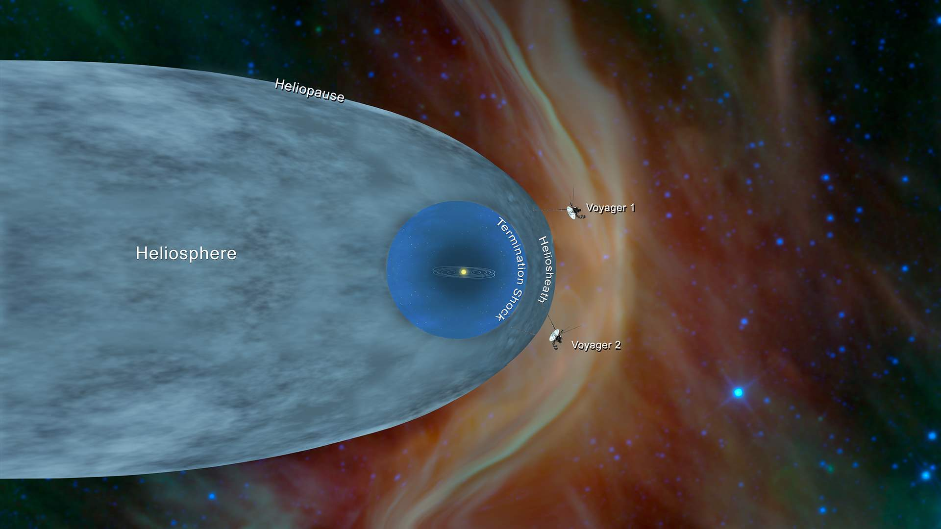 Heliosphere and Voyagers