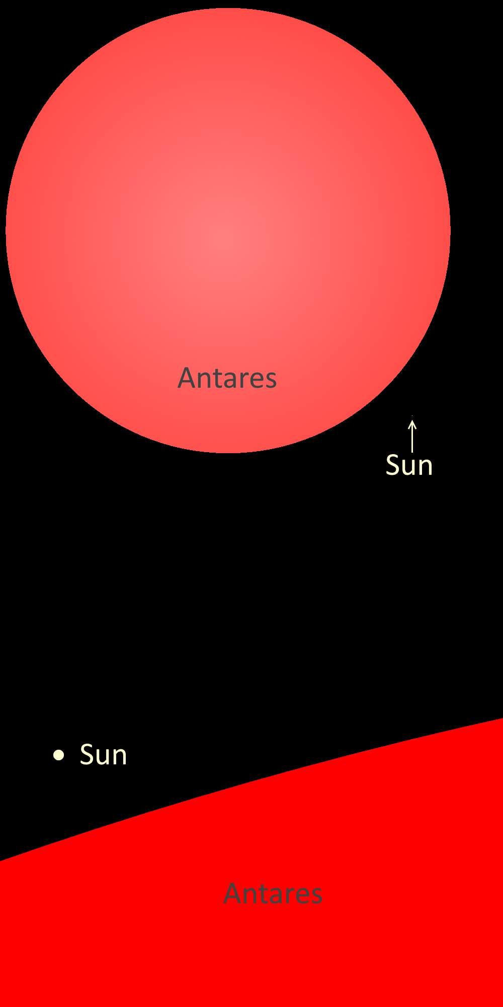 Antares vs Sun size comparison