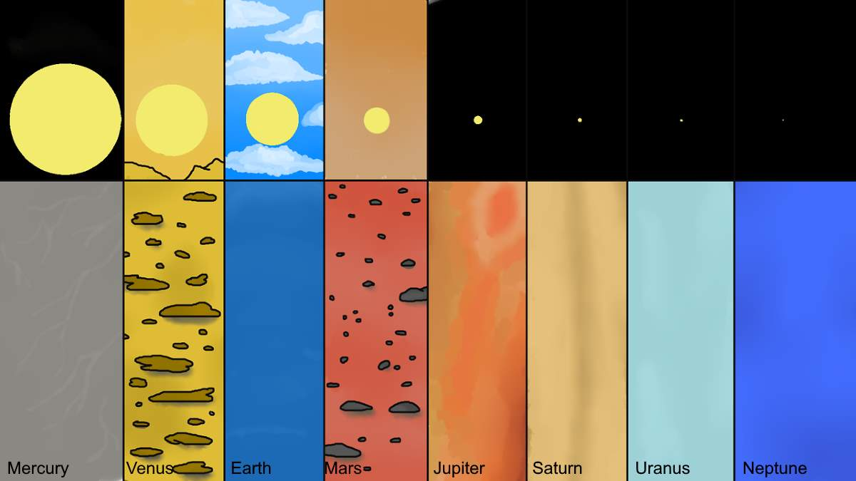 Apparent size of the sun from the planets of the Solar System