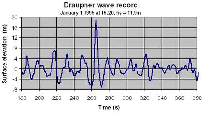 Draupner wave record - the first rogue wave to be detected