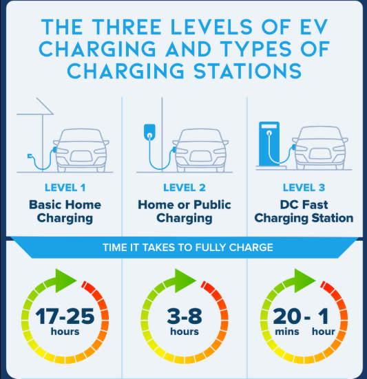 How long electric vehicle charging take?