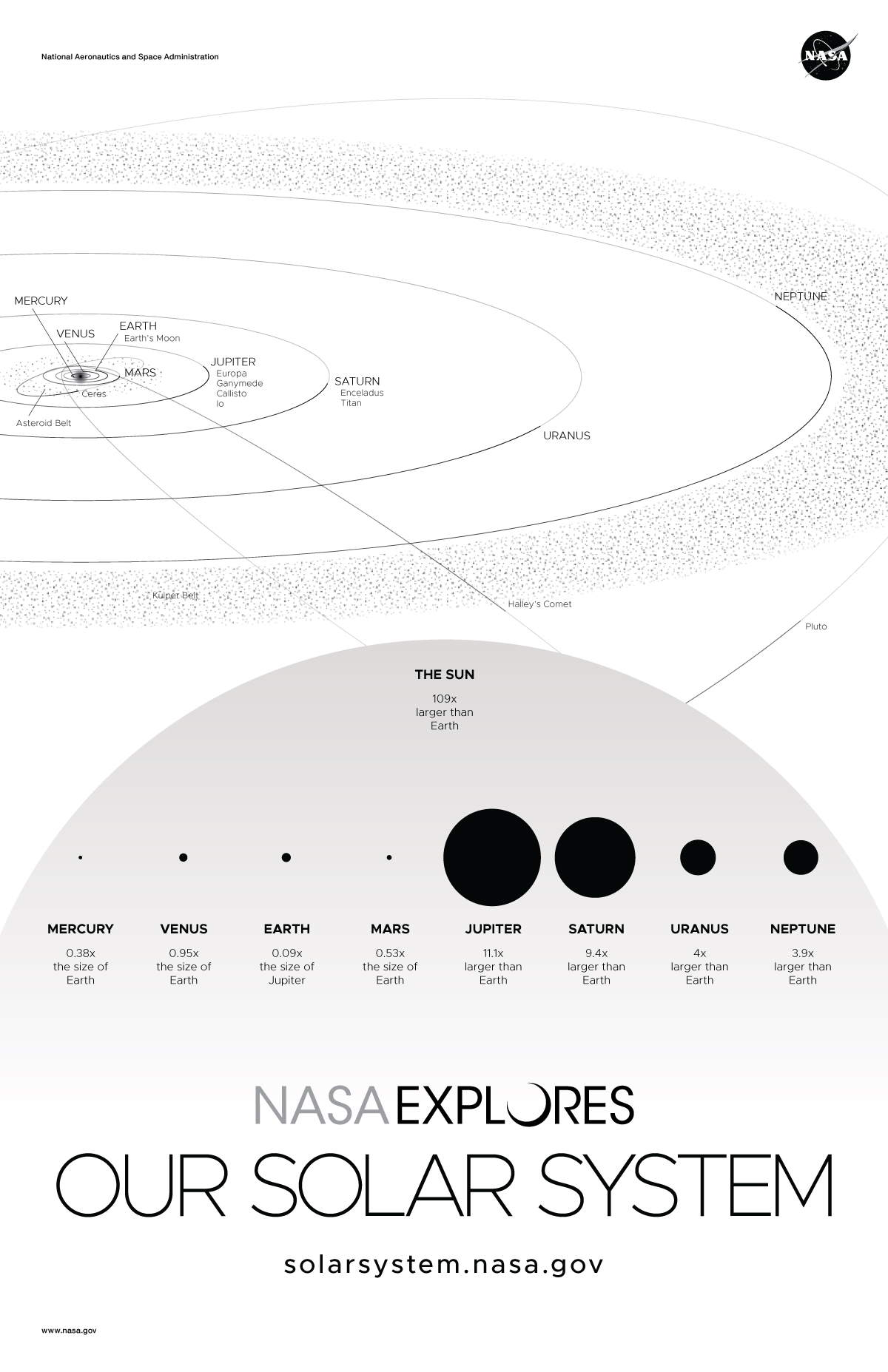 NASA Solar System and Beyond Poster Set - Solar System Version A - optional back