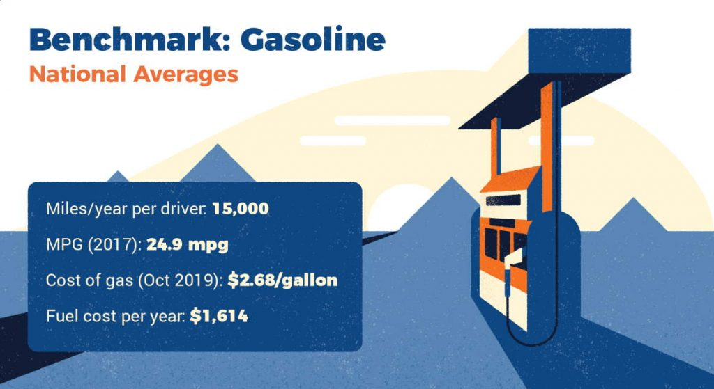 Alternative Energy Sources of the Future: Gasoline stats