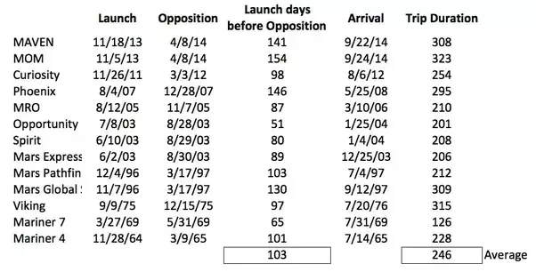 Journey to Mars: Numbers for a sample of Mars missions