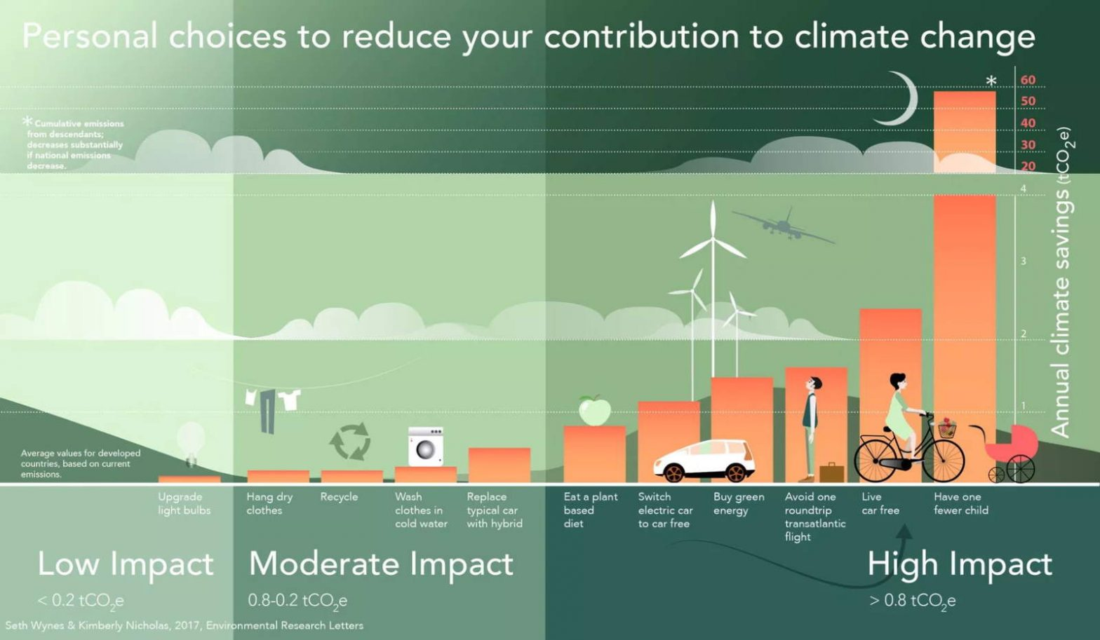 How your personal choices affect your contribution to climate change