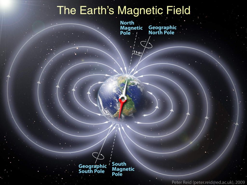 The magnetic field of Earth