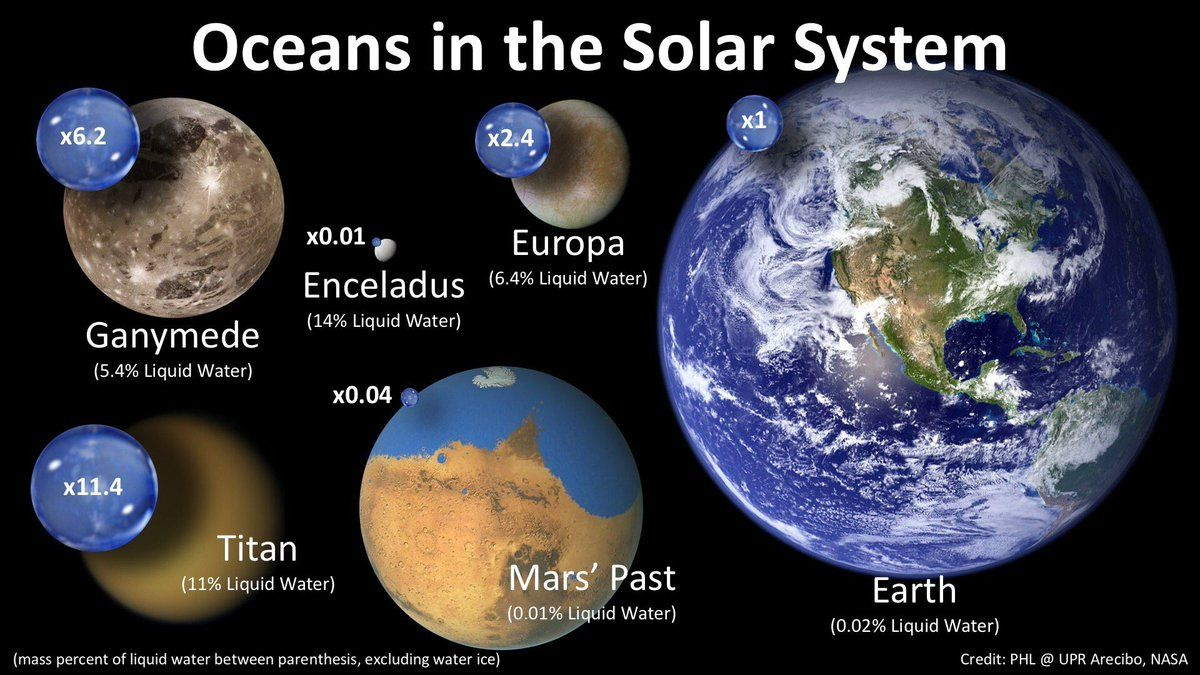 Oceans of the Solar System