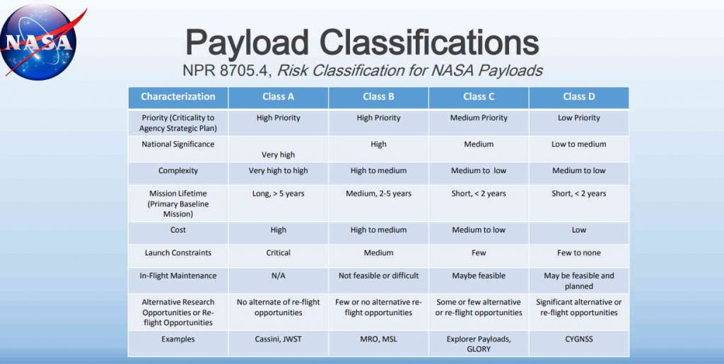 NASA payload classifications