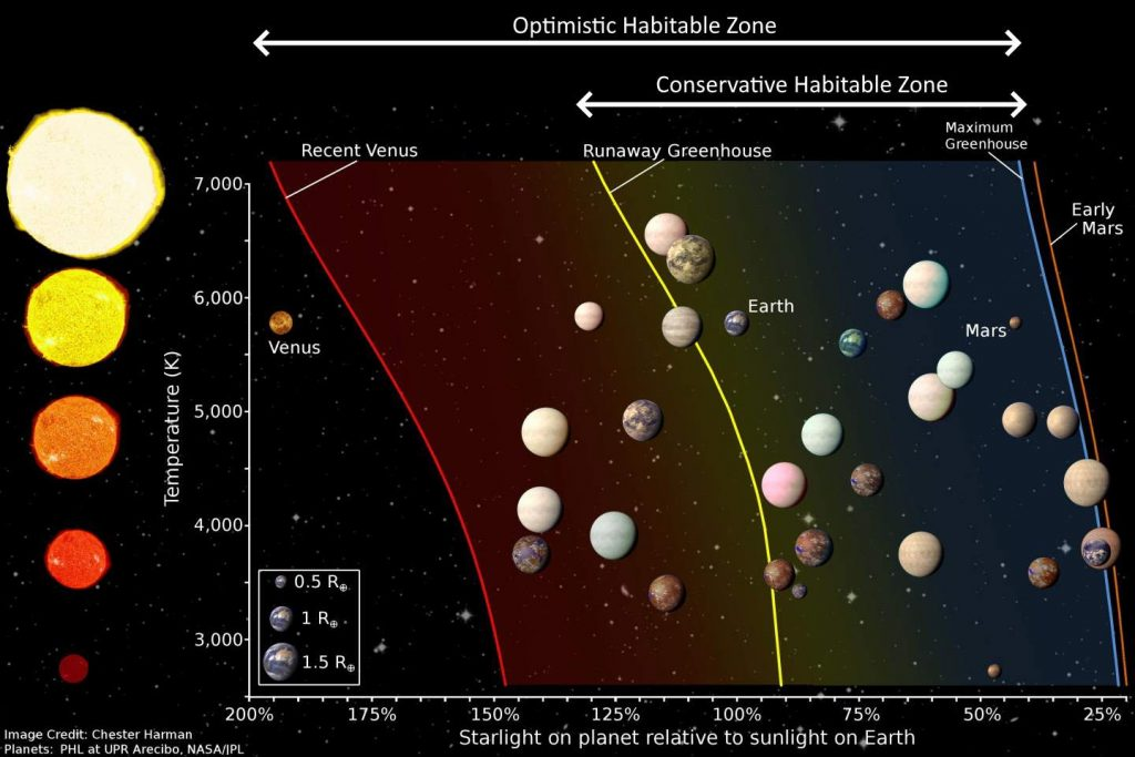 Search for life beyond Earth: Habitable zone - optimistic & conservative